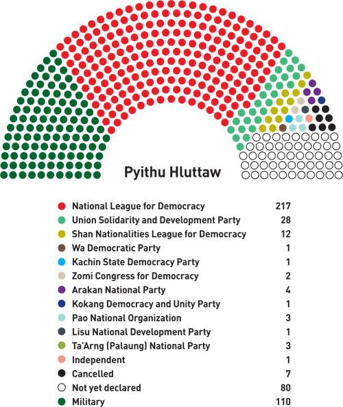 pyithu-hluttaw-results